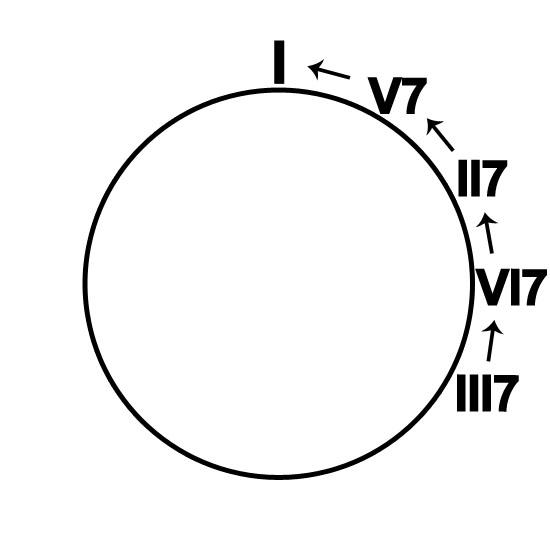 VIII7-I-II7-V7A