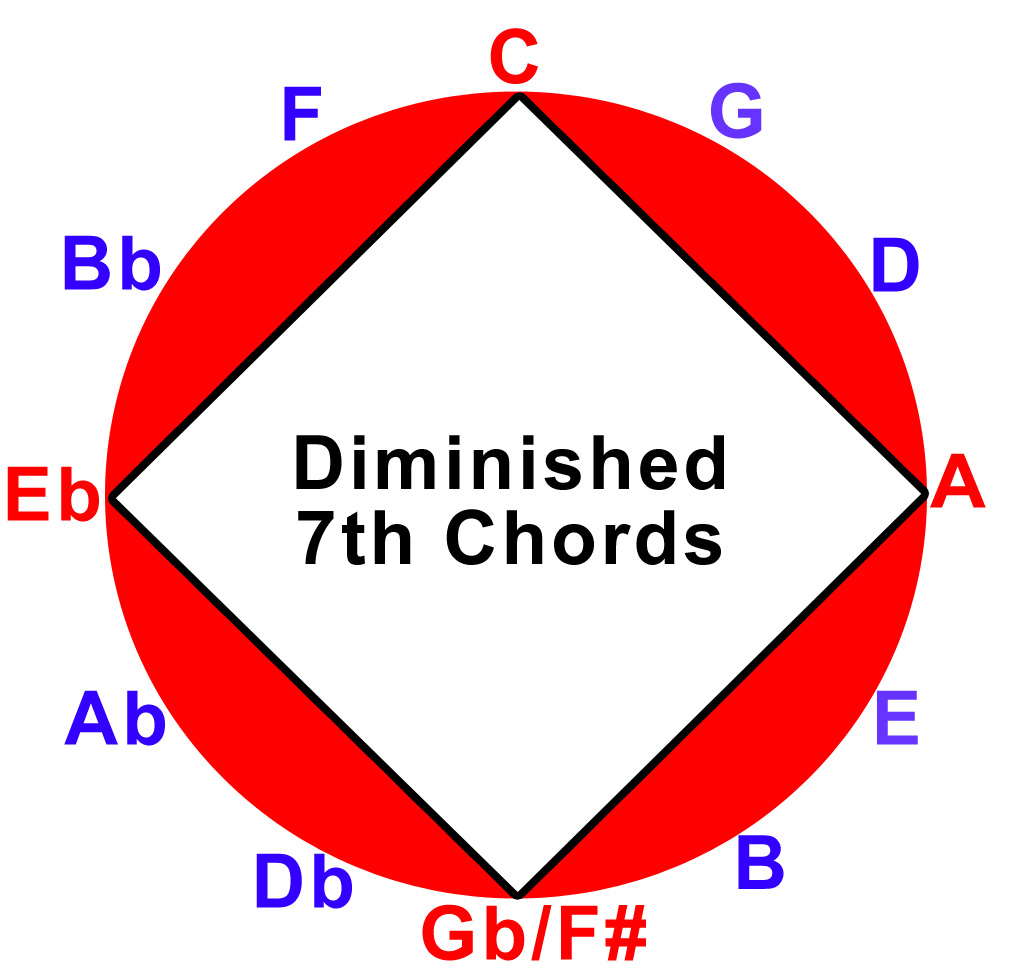 The circle 11diminished chords are square play ukulele by ear our notes contained in a diminished 7th chord hexwebz Image collections