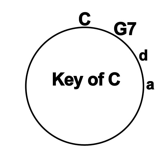 Ukulele ukulele chords dm : The Circle #15:I Got Rhythm! | Play Ukulele By Ear